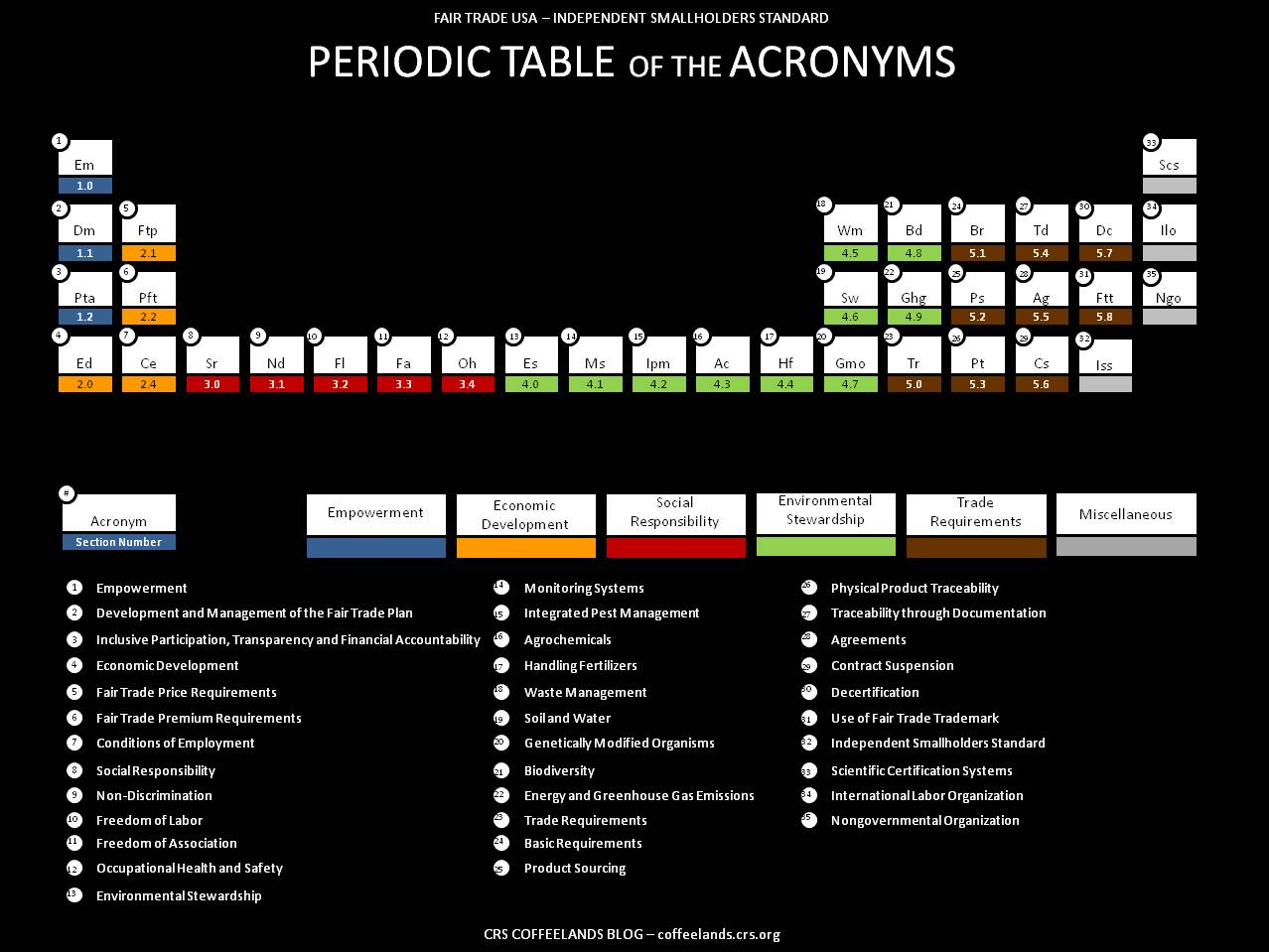How To Memorize The Periodic Table - Easiest Way Possible ...
