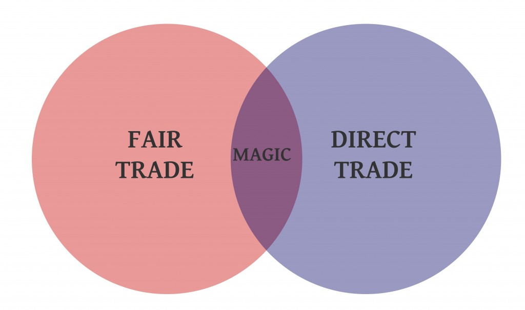 Fair and Direct