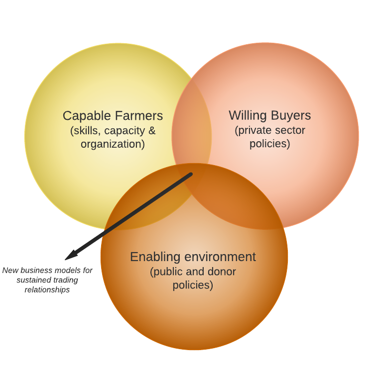 Capable Farmers - Willing Buyers - Enabling Environment