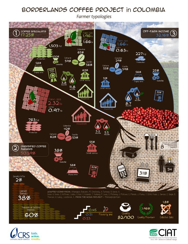 Borderlands Farmer Typologies - Coffeelands