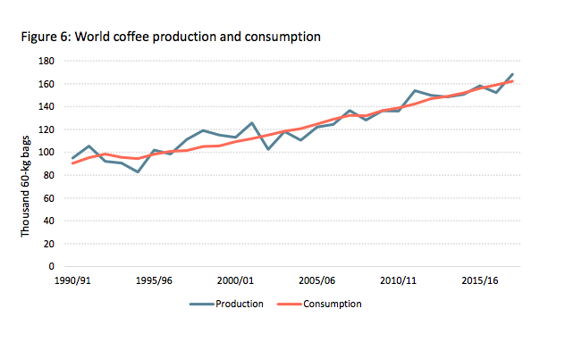 The Price of Distortion – speculation and alternative trade models in coffee